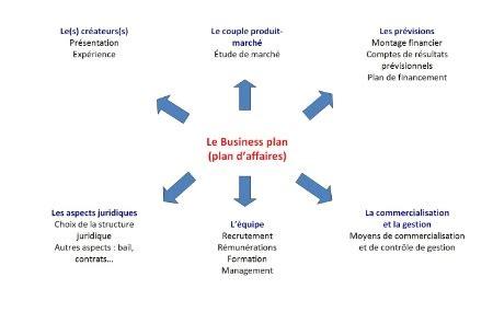Le business plan est une